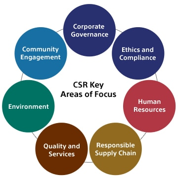 csr and sustainability