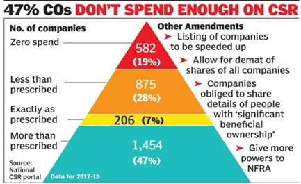 Gov CSR Spend
